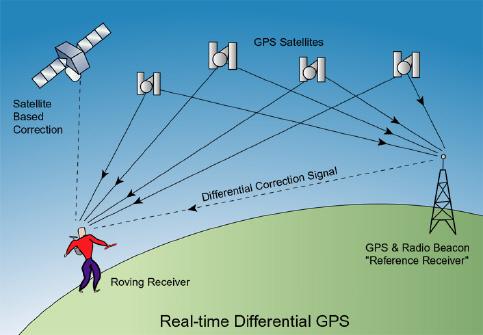 نظرة عامة حول نظام Gps Realtime_diff_GPS