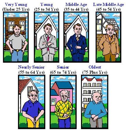 Daniel J. Levinson's Seasons Of A Man's Life Explained