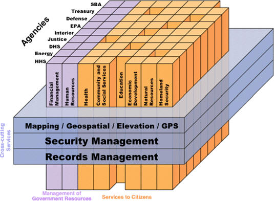 Government gets together on geospatial architecture for Enterprise architect vs