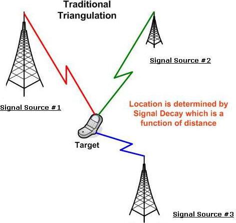 The basics of triangulation tracking
