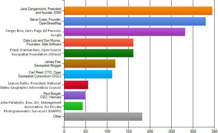 most influential graph Quem terá mais influência na industria GeoEspacial?