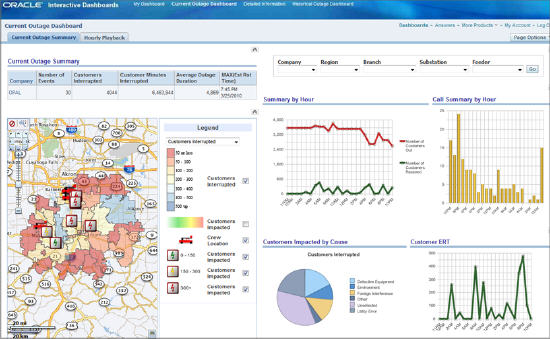 First Look: Oracle Small Business Suite's Executive Dashboard