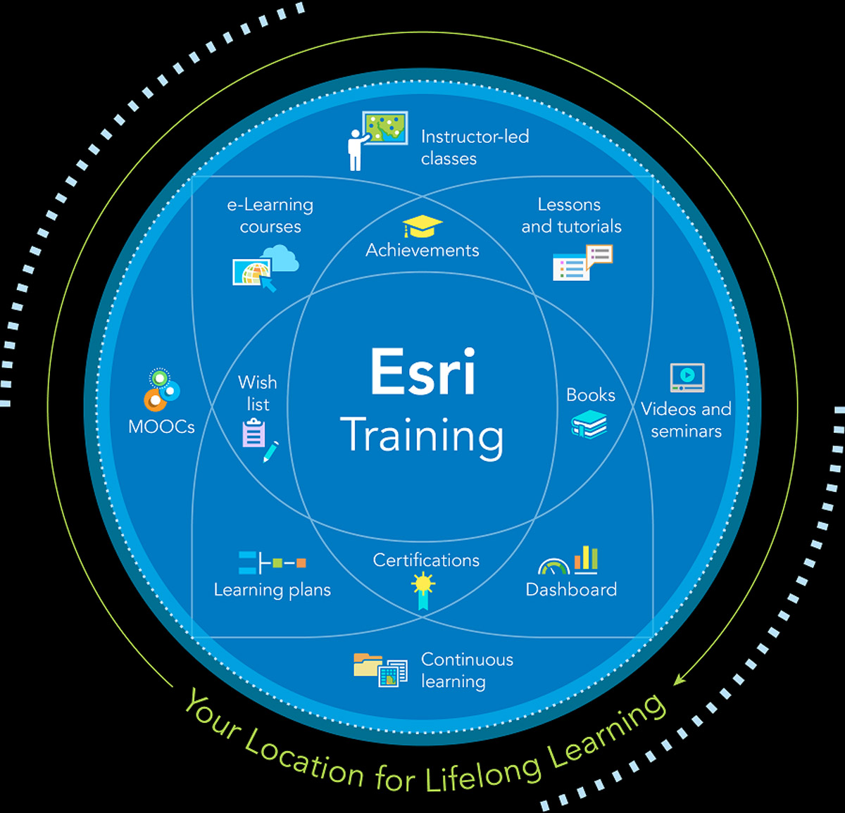 Esri Offers Free Self-Paced E-Learning to Customers through